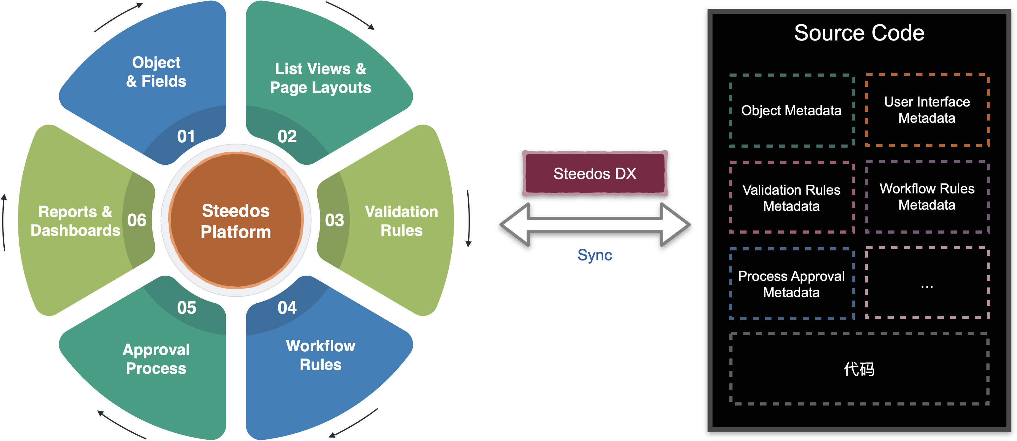Steedos Overview
